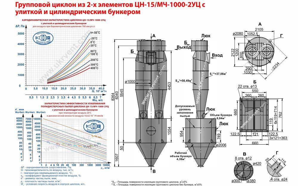 Групповой циклон из 2-х элементов ЦН-15-1000х2УЦ (ЦН-15/МЧ-1000-2УЦ) с улиткой и цилиндрическим бункером