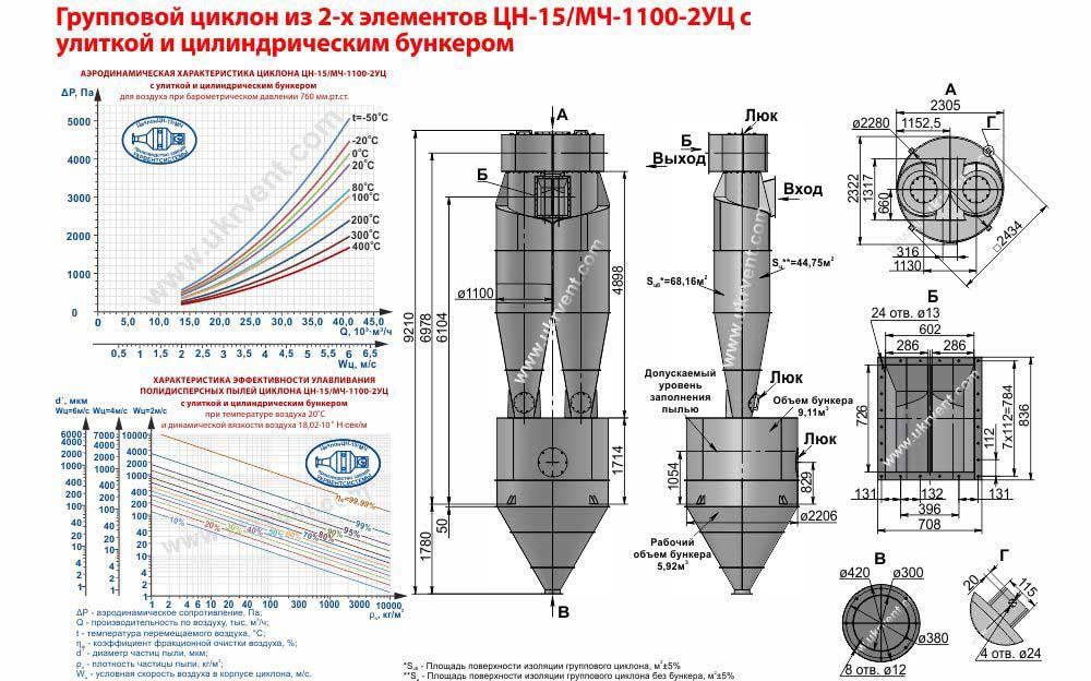 Групповой циклон из 2-х элементов ЦН-15-1100х2УЦ (ЦН-15/МЧ-1100-2УЦ) с улиткой и цилиндрическим бункером