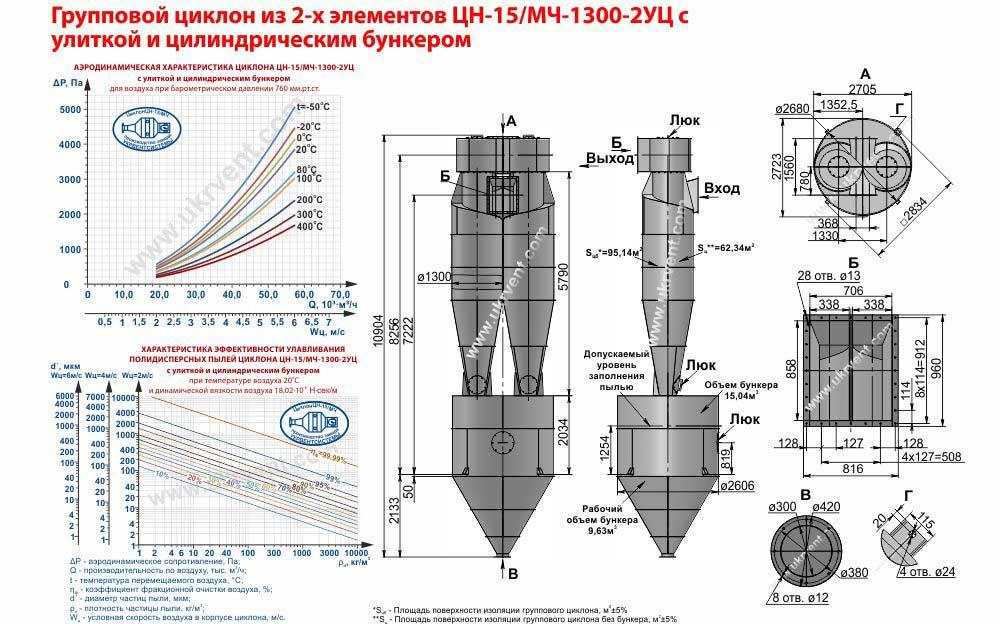 Групповой циклон из 2-х элементов ЦН-15-1300х2УЦ (ЦН-15/МЧ-1300-2УЦ) с улиткой и цилиндрическим бункером