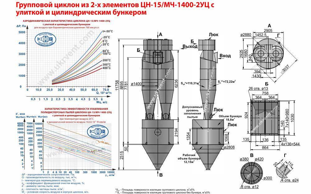 Групповой циклон из 2-х элементов ЦН-15-1400х2УЦ (ЦН-15/МЧ-1400-2УЦ) с улиткой и цилиндрическим бункером