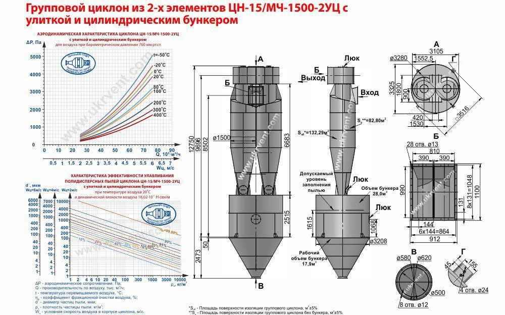 Групповой циклон из 2-х элементов ЦН-15-1500х2УЦ (ЦН-15/МЧ-1500-2УЦ) с улиткой и цилиндрическим бункером