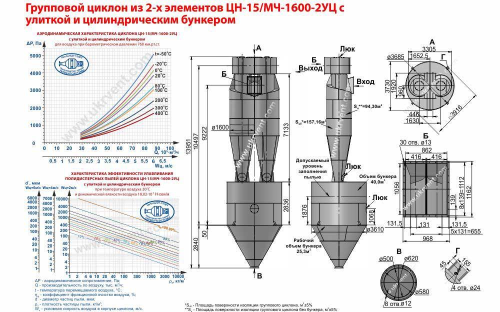Групповой циклон из 2-х элементов ЦН-15-1600х2УЦ (ЦН-15/МЧ-1600-2УЦ) с улиткой и цилиндрическим бункером