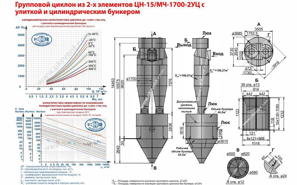 Групповой циклон из 2-х элементов ЦН-15-1700х2УЦ (ЦН-15/МЧ-1700-2УЦ) с улиткой и цилиндрическим бункером