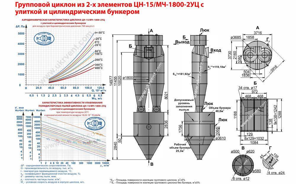 Групповой циклон из 2-х элементов ЦН-15-1800х2УЦ (ЦН-15/МЧ-1800-2УЦ) с улиткой и цилиндрическим бункером