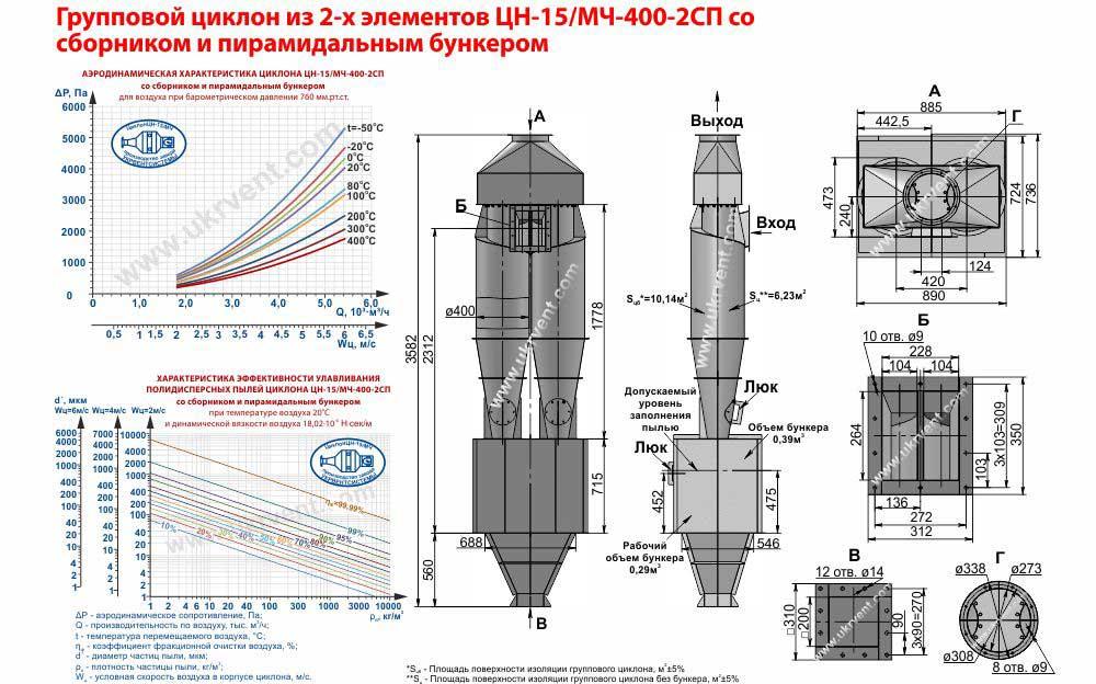 Групповой циклон из 2-х элементов ЦН-15 - 400х2СП (ЦН-15/МЧ- 400-2СП) со сборником и пирамидальным бункером