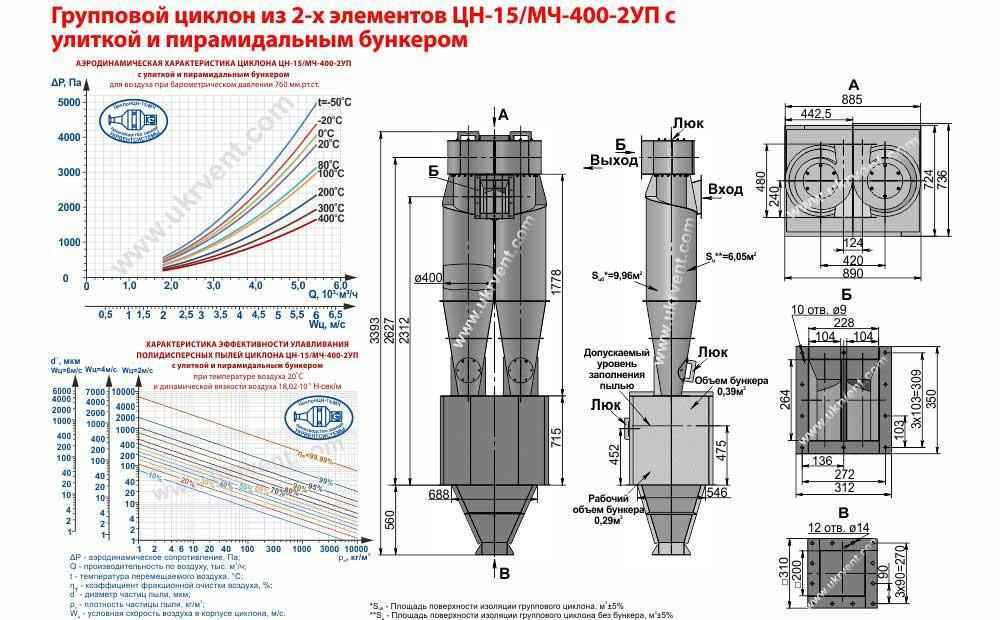 Групповой циклон из 2-х элементов ЦН-15-400х2УП (ЦН-15/МЧ-400-2УП) с улиткой и пирамидальным бункером