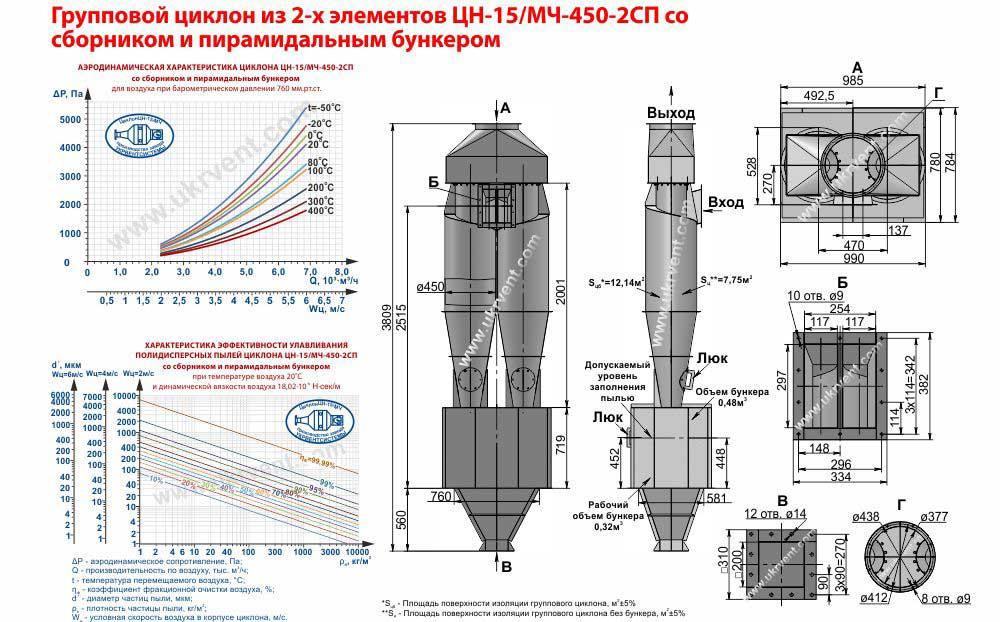 Групповой циклон из 2-х элементов ЦН-15-450х2СП (ЦН-15/МЧ-450-2СП) со сборником и пирамидальным бункером