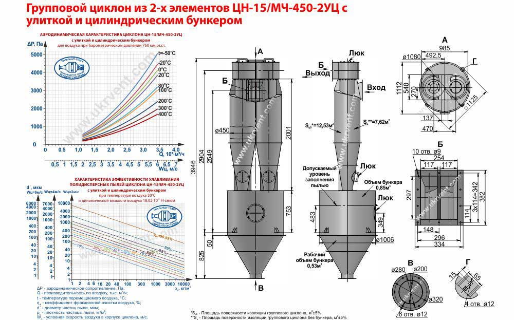 Групповой циклон из 2-х элементов ЦН-15-450х2УЦ (ЦН-15/МЧ-450-2УЦ) с улиткой и цилиндрическим бункером