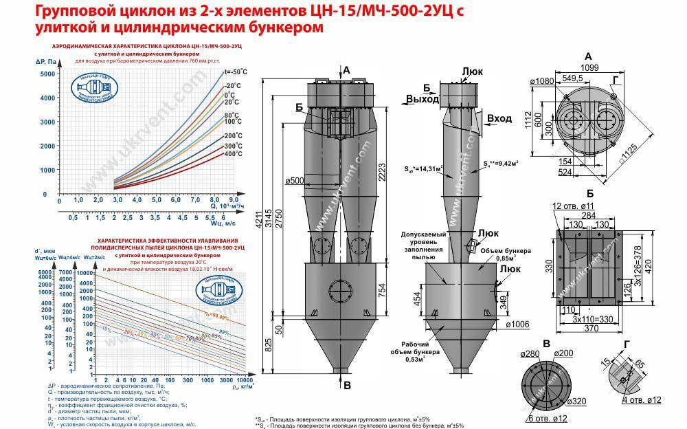 Групповой циклон из 2-х элементов ЦН-15-500х2УЦ (ЦН-15/МЧ-500-2УЦ) с улиткой и цилиндрическим бункером