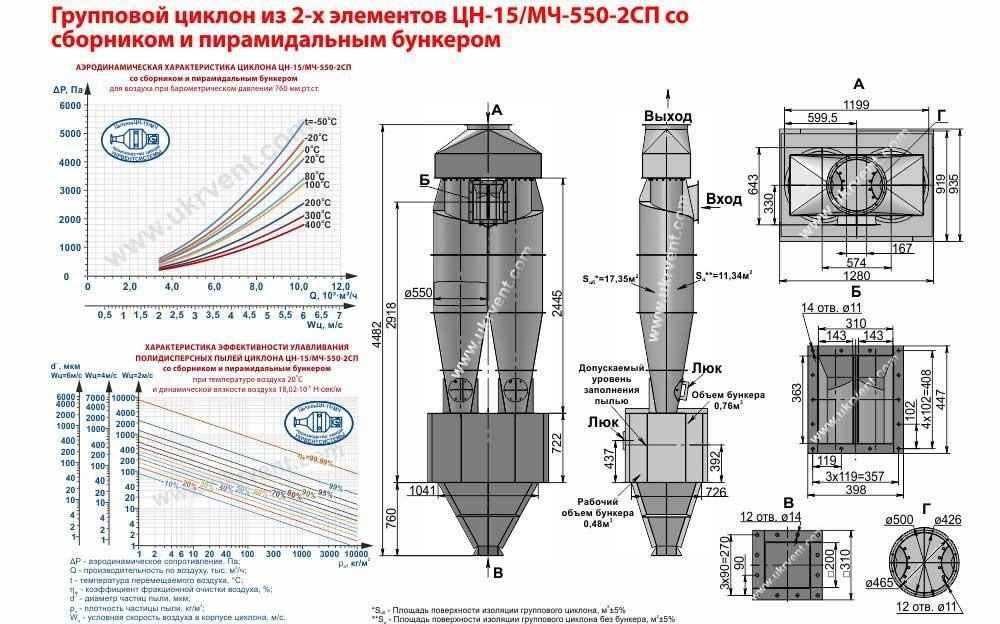 Групповой циклон из 2-х элементов ЦН-15-550х2СП (ЦН-15/МЧ-550-2СП) со сборником и пирамидальным бункером