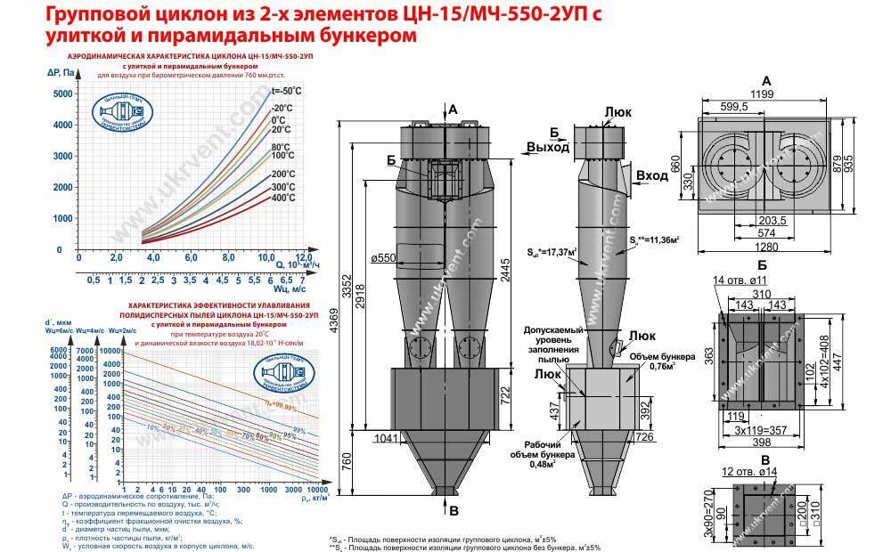 Групповой циклон из 2-х элементов ЦН-15-550х2УП (ЦН-15/МЧ-550-2УП) с улиткой и пирамидальным бункером