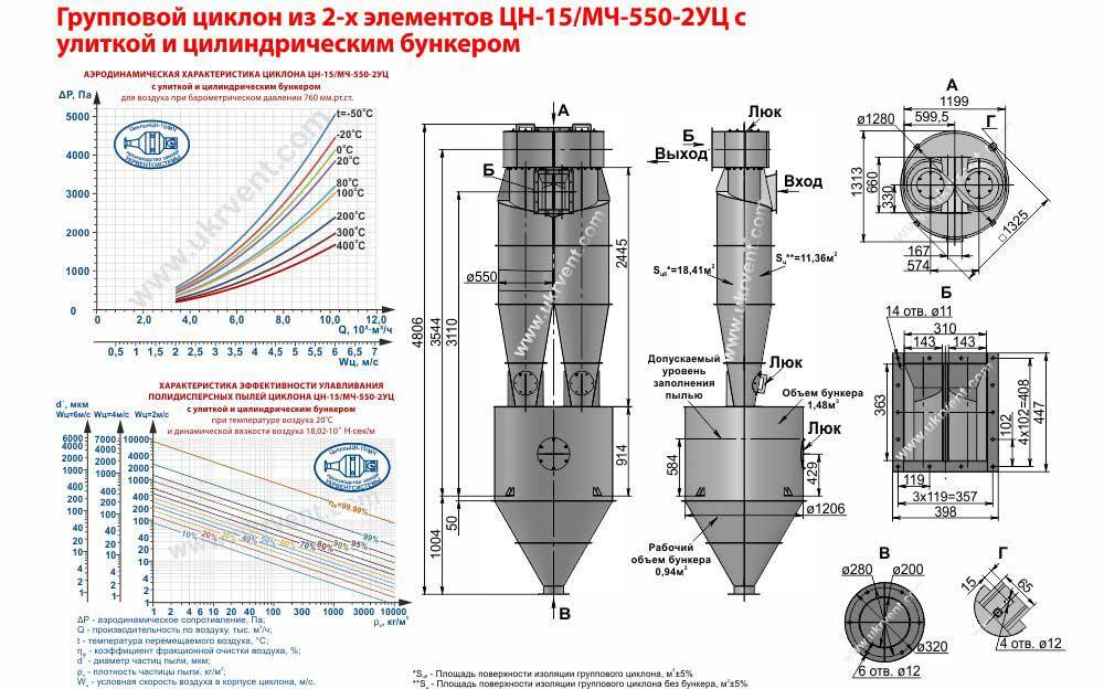 Групповой циклон из 2-х элементов ЦН-15-550х2УЦ (ЦН-15/МЧ-550-2УЦ) с улиткой и цилиндрическим бункером