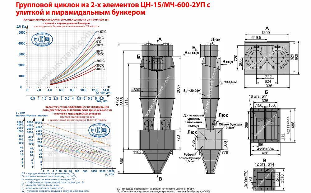 Групповой циклон из 2-х элементов ЦН-15-600х2УП (ЦН-15/МЧ-600-2УП) с улиткой и пирамидальным бункером