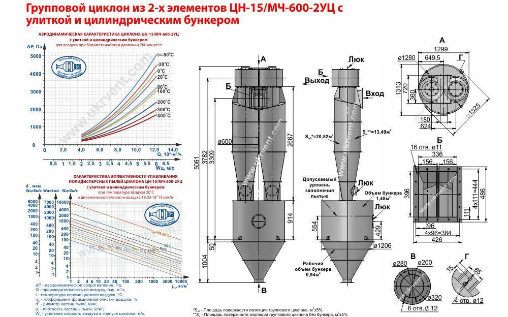 Групповой циклон из 2-х элементов ЦН-15-600х2УЦ (ЦН-15/МЧ-600-2УЦ) с улиткой и цилиндрическим бункером