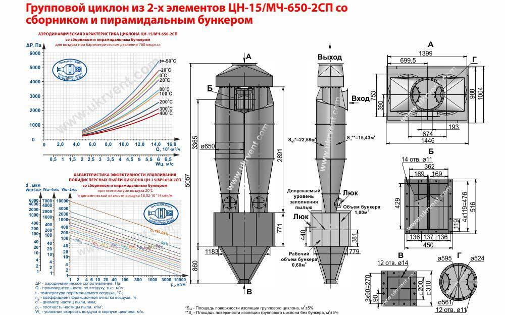 Групповой циклон из 2-х элементов ЦН-15-650х2СП (ЦН-15/МЧ-650-2СП) со сборником и пирамидальным бункером