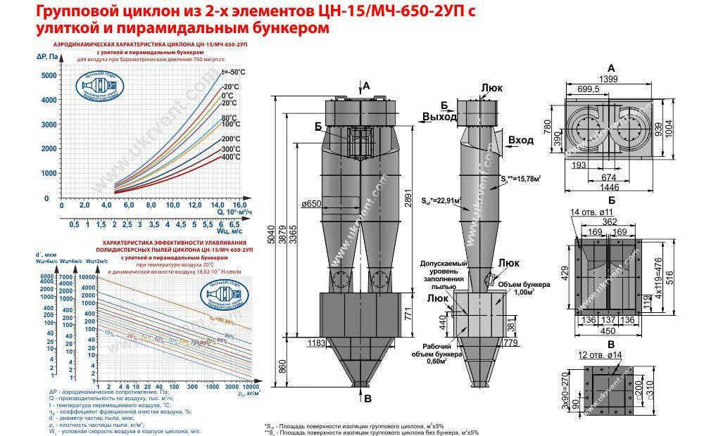 Групповой циклон из 2-х элементов ЦН-15-650х2УП (ЦН-15/МЧ-650-2УП) с улиткой и пирамидальным бункером