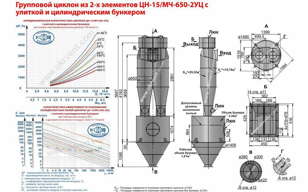 Групповой циклон из 2-х элементов ЦН-15-650х2УЦ (ЦН-15/МЧ-650-2УЦ) с улиткой и цилиндрическим бункером