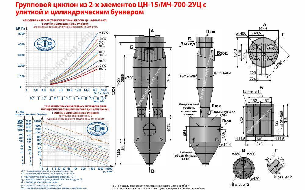Групповой циклон из 2-х элементов ЦН-15-700х2УЦ (ЦН-15/МЧ-700-2УЦ) с улиткой и цилиндрическим бункером