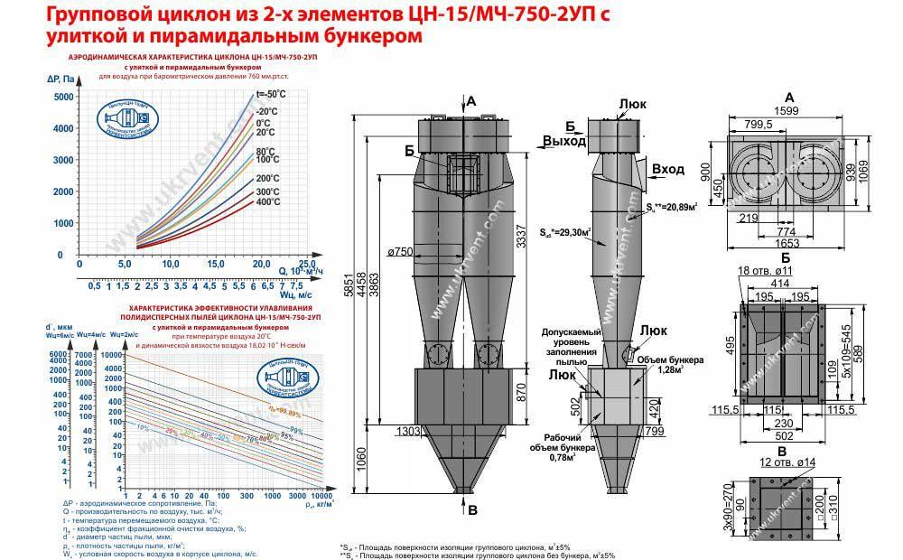 Групповой циклон из 2-х элементов ЦН-15-750х2УП (ЦН-15/МЧ-750-2УП) с улиткой и пирамидальным бункером