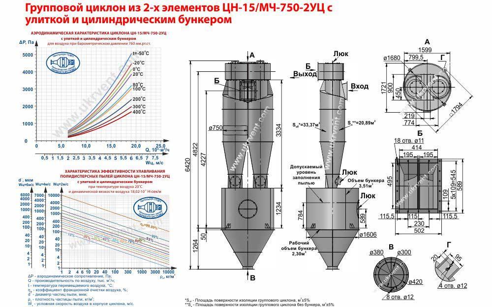 Групповой циклон из 2-х элементов ЦН-15-750х2УЦ (ЦН-15/МЧ-750-2УЦ) с улиткой и цилиндрическим бункером