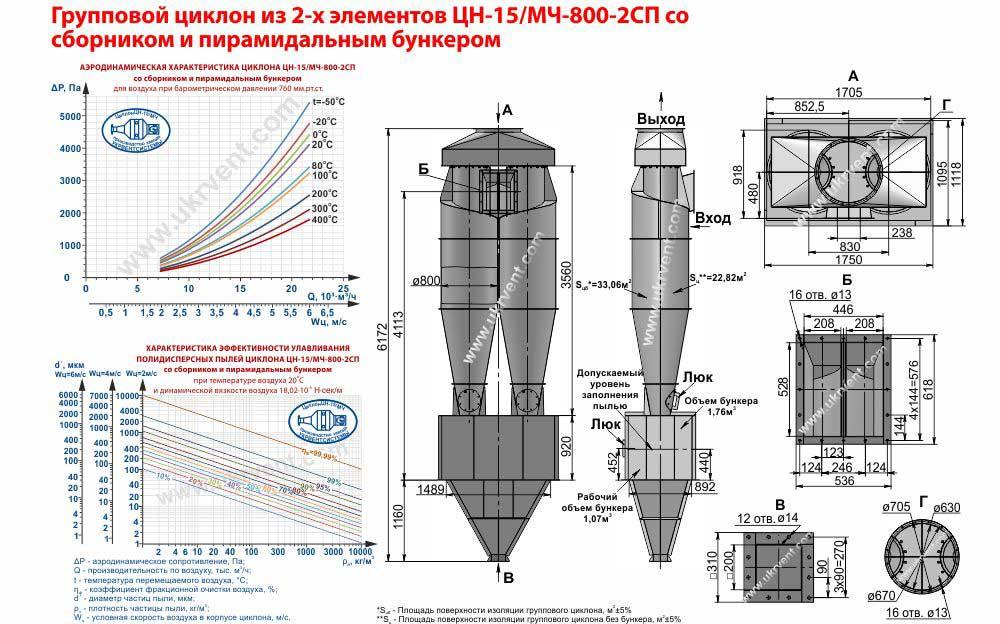 Групповой циклон из 2-х элементов ЦН-15-800х2СП (ЦН-15/МЧ-800-2СП) со сборником и пирамидальным бункером