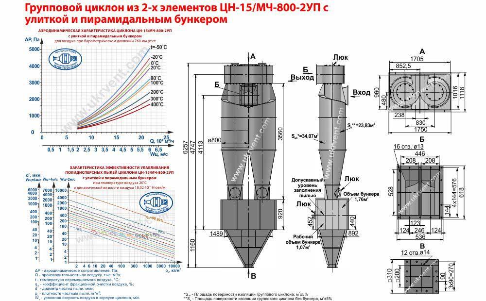 Групповой циклон из 2-х элементов ЦН-15-800х2УП (ЦН-15/МЧ-800-2УП) с улиткой и пирамидальным бункером