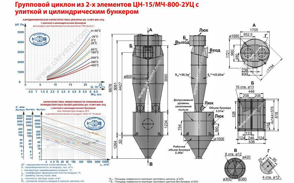 Групповой циклон из 2-х элементов ЦН-15-800х2УЦ (ЦН-15/МЧ-800-2УЦ) с улиткой и цилиндрическим бункером