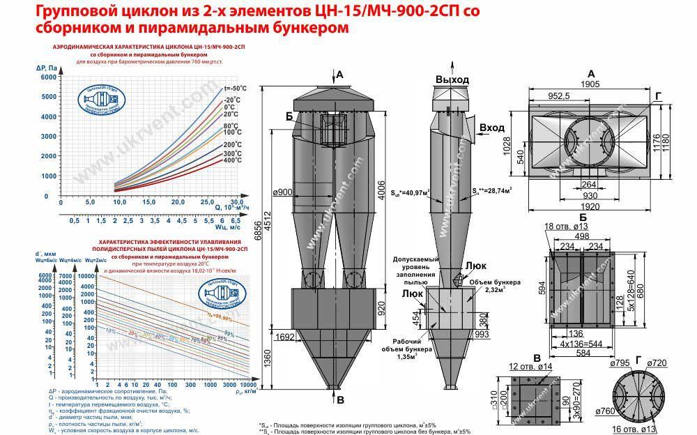 Групповой циклон из 2-х элементов ЦН-15-900х2СП (ЦН-15/МЧ-900-2СП) со сборником и пирамидальным бункером
