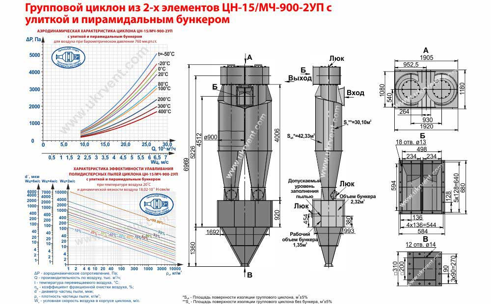 Групповой циклон из 2-х элементов ЦН-15-900х2УП (ЦН-15/МЧ-900-2УП) с улиткой и пирамидальным бункером