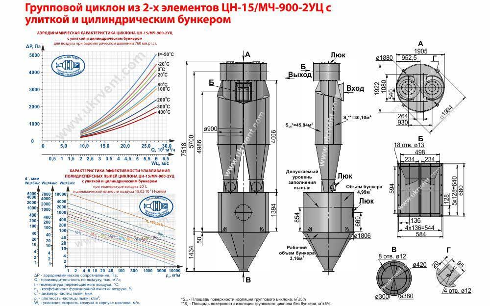 Групповой циклон из 2-х элементов ЦН-15-900х2УЦ (ЦН-15/МЧ-900-2УЦ) с улиткой и цилиндрическим бункером