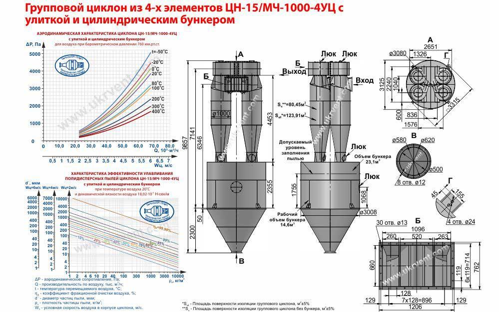 Групповой циклон из 4-х элементов ЦН-15-1000х4УЦ (ЦН-15/МЧ-1000-4УЦ) с улиткой и пирамидальным бункером