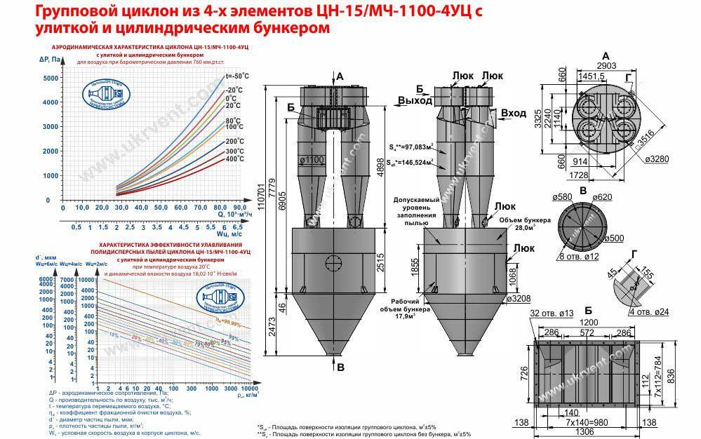 Групповой циклон из 4-х элементов ЦН-15-1100х4УЦ (ЦН-15/МЧ-1100-4УЦ) с улиткой и пирамидальным бункером