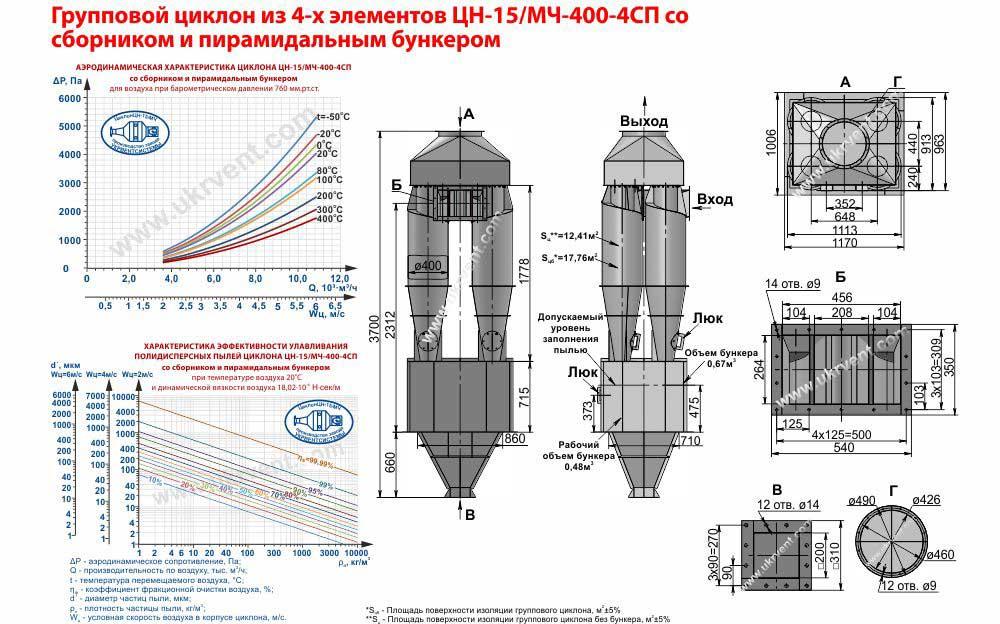 Групповой циклон из 4-х элементов ЦН-15-400х4СП (ЦН-15/МЧ-400-4СП) со сборником и пирамидальным бункером