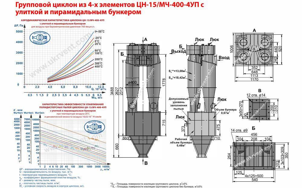 Групповой циклон из 4-х элементов ЦН-15- 400х4УП (ЦН-15/МЧ- 400-4УП) с улиткой и пирамидальным бункером