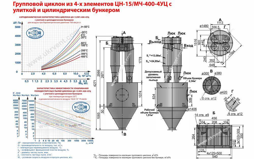 Групповой циклон из 4-х элементов ЦН-15- 400х4УЦ (ЦН-15/МЧ- 400-4УЦ) с улиткой и пирамидальным бункером