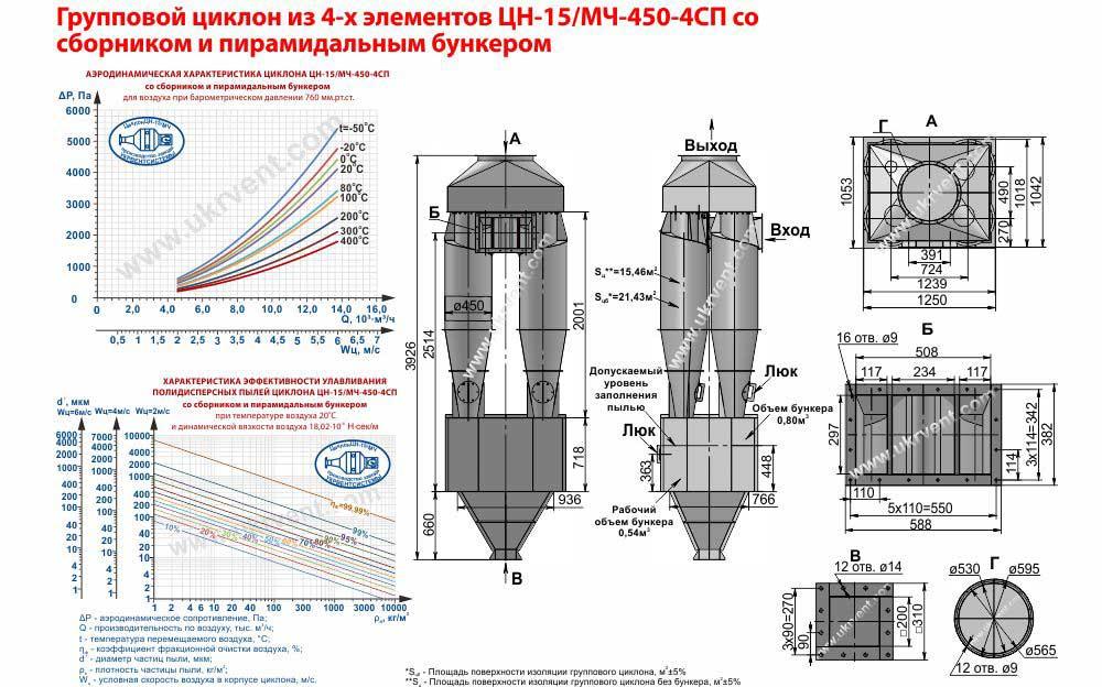 Групповой циклон из 4-х элементов ЦН-15-450х4СП (ЦН-15/МЧ-450-4СП) со сборником и пирамидальным бункером