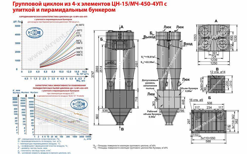 Групповой циклон из 4-х элементов ЦН-15- 450х4УП (ЦН-15/МЧ- 450-4УП) с улиткой и пирамидальным бункером