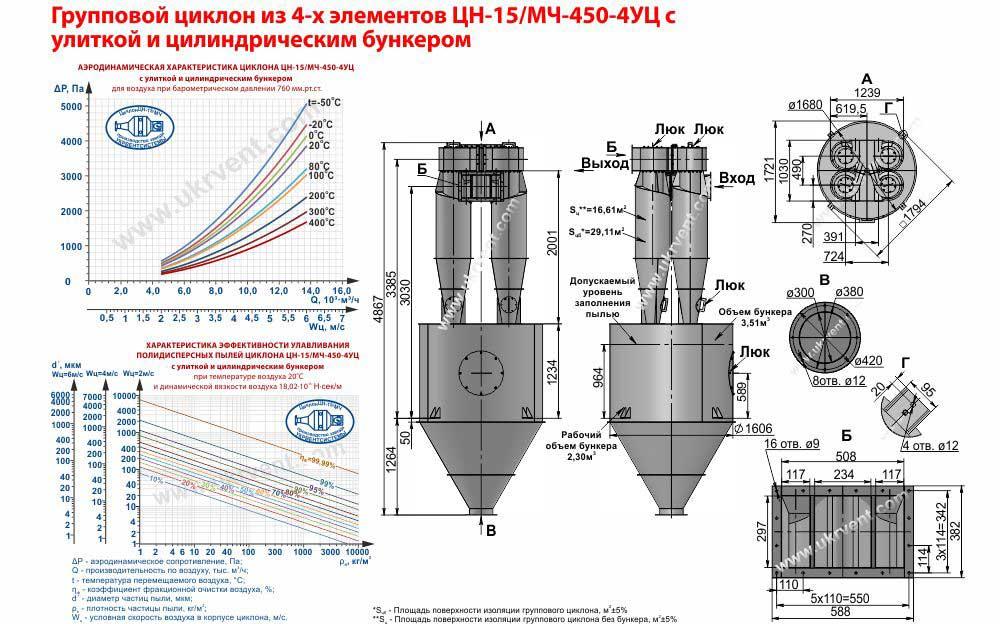 Групповой циклон из 4-х элементов ЦН-15-450х4УЦ (ЦН-15/МЧ-450-4УЦ) с улиткой и пирамидальным бункером технические характеристики