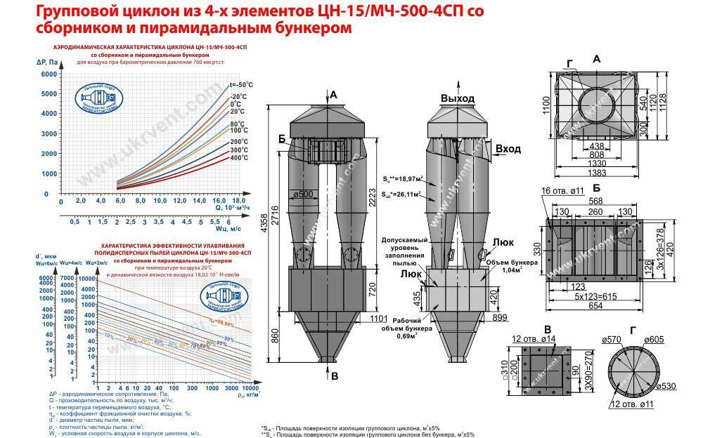 Групповой циклон из 4-х элементов ЦН-15-500х4СП (ЦН-15/МЧ-500-4СП) со сборником и пирамидальным бункером
