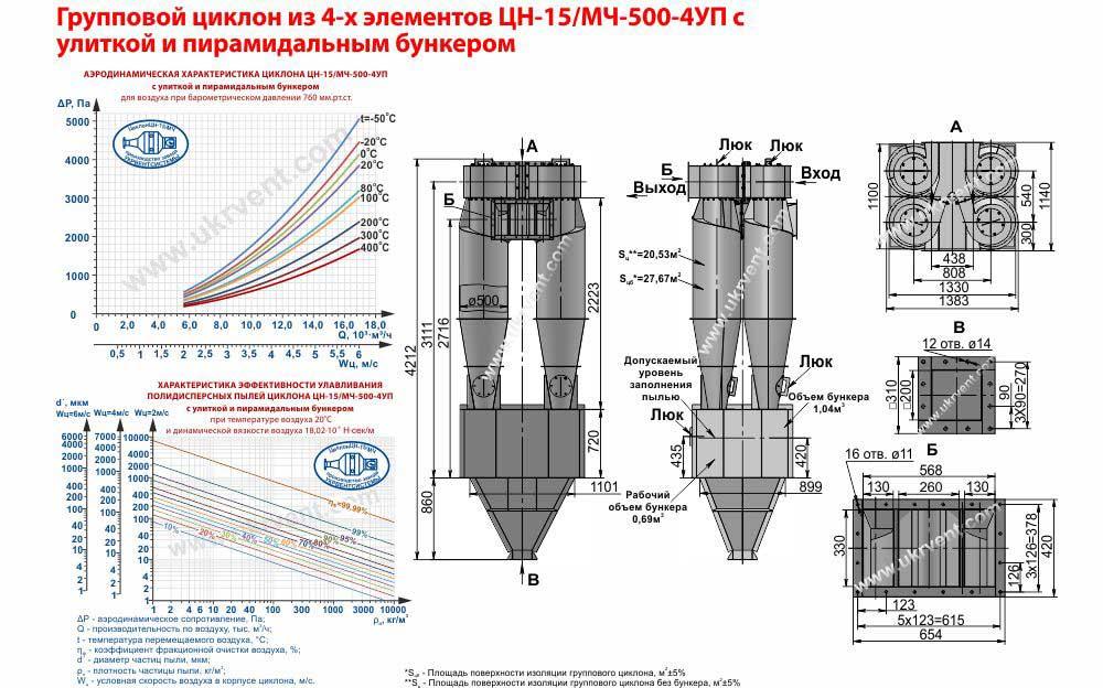 Групповой циклон из 4-х элементов ЦН-15- 500х4УП (ЦН-15/МЧ- 500-4УП) с улиткой и пирамидальным бункером