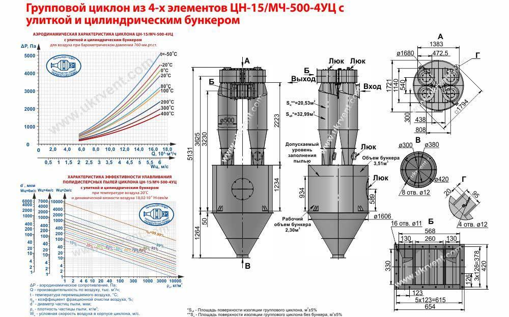 рупповой циклон из 4-х элементов ЦН-15-500х4УЦ (ЦН-15/МЧ-500-4УЦ) с улиткой и пирамидальным бункером