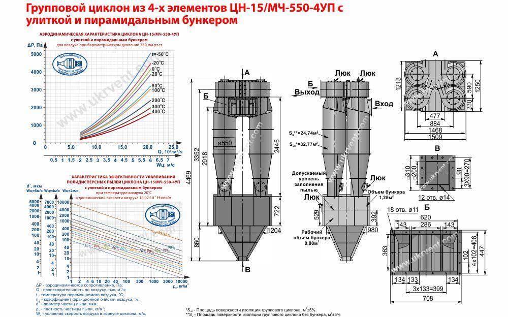 Групповой циклон из 4-х элементов ЦН-15-550х4УП (ЦН-15/МЧ-550-4УП) с улиткой и пирамидальным бункером