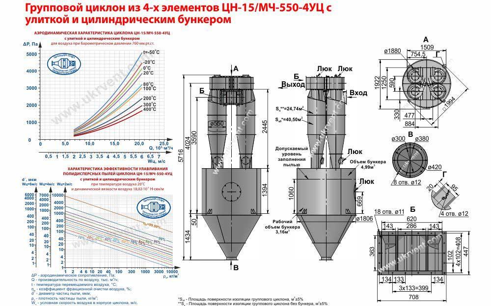 Групповой циклон из 4-х элементов ЦН-15-550х4УЦ (ЦН-15/МЧ-550-4УЦ) с улиткой и пирамидальным бункером