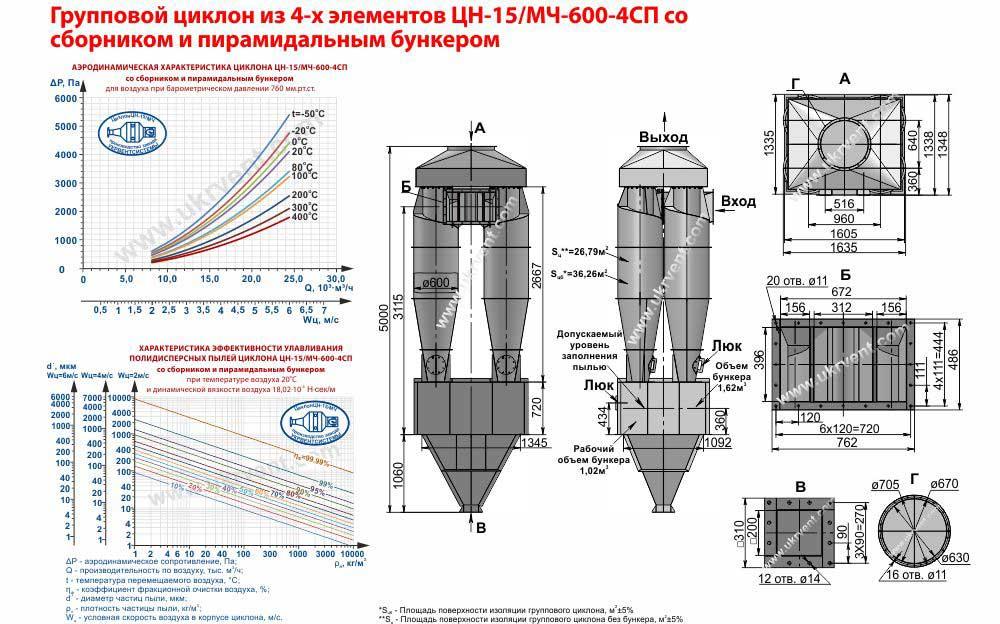 Групповой циклон из 4-х элементов ЦН-15-600х4СП (ЦН-15/МЧ-600-4СП) со сборником и пирамидальным бункером