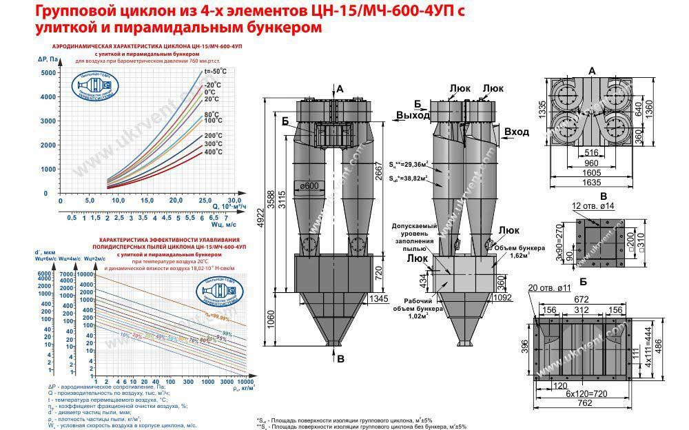 Групповой циклон из 4-х элементов ЦН-15-600х4УП (ЦН-15/МЧ-600-4УП) с улиткой и пирамидальным бункером