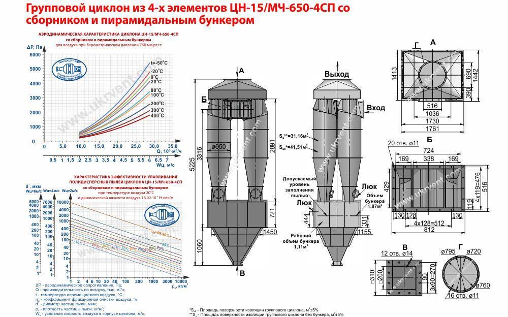 Групповой циклон из 4-х элементов ЦН-15-650х4СП (ЦН-15/МЧ-650-4СП) со сборником и пирамидальным бункером