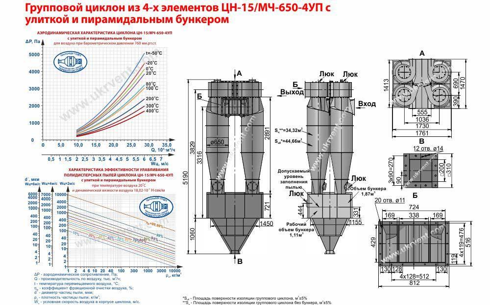 Групповой циклон из 4-х элементов ЦН-15-650х4УП (ЦН-15/МЧ-650-4УП) с улиткой и пирамидальным бункером