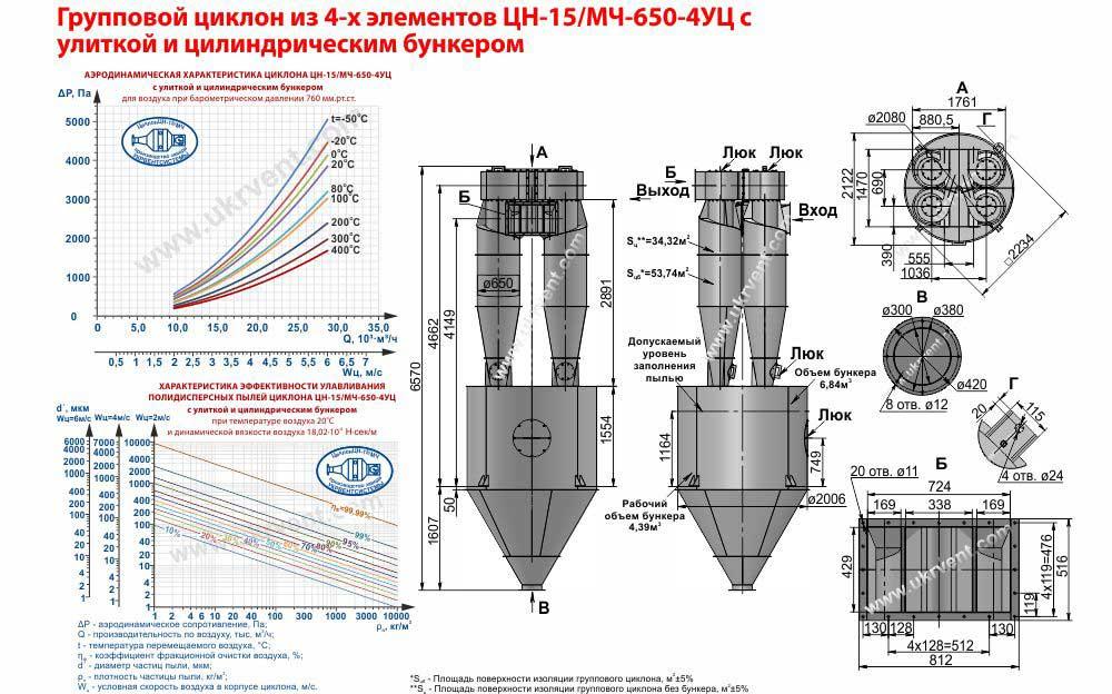 Групповой циклон из 4-х элементов ЦН-15-650х4УЦ (ЦН-15/МЧ-650-4УЦ) с улиткой и пирамидальным бункером