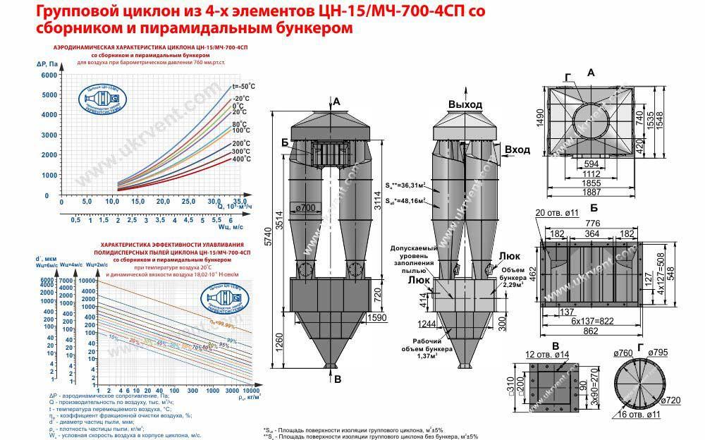 Групповой циклон из 4-х элементов ЦН-15-700х4СП (ЦН-15/МЧ-700-4СП) со сборником и пирамидальным бункером
