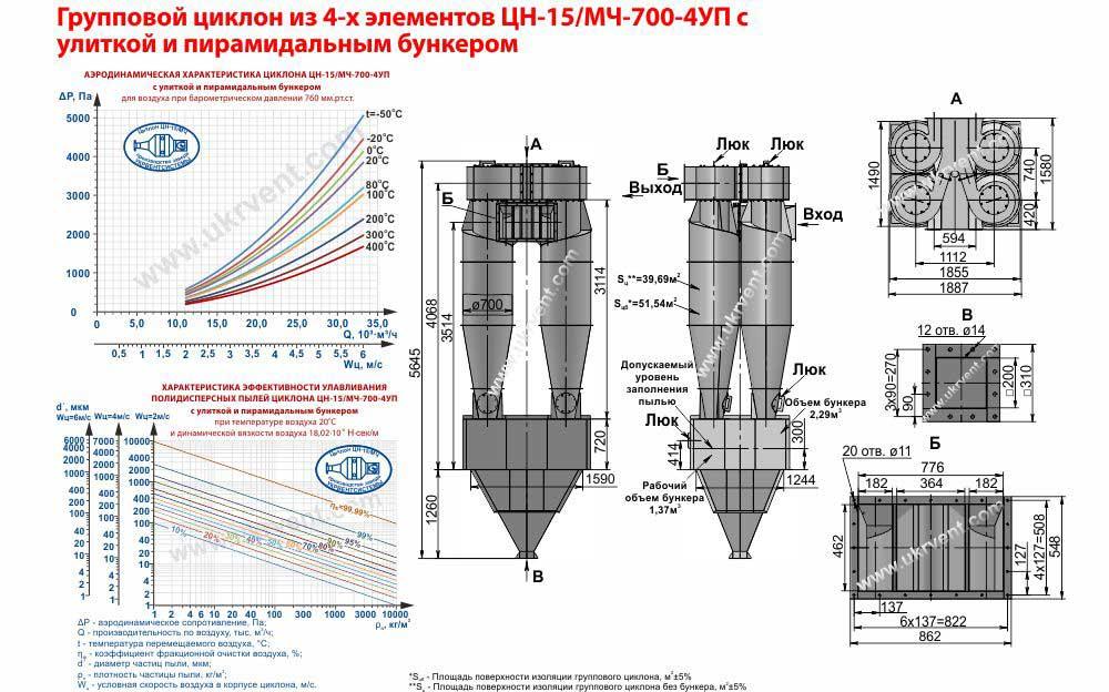 Групповой циклон из 4-х элементов ЦН-15-700х4УП (ЦН-15/МЧ-700-4УП) с улиткой и пирамидальным бункером